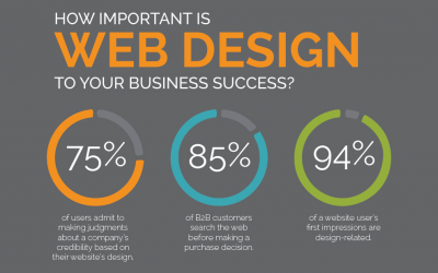 Why your business needs a website…